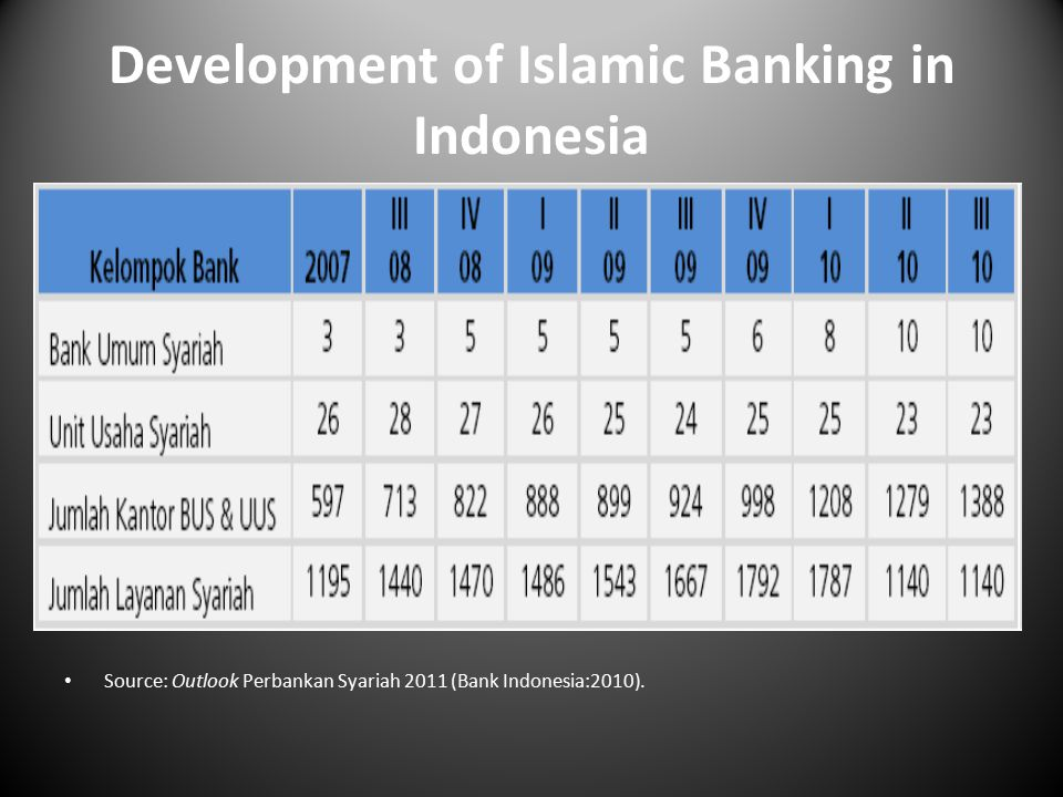 Development of Islamic Banking in Indonesia Source: Outlook Perbankan Syariah 2011 (Bank Indonesia:2010).