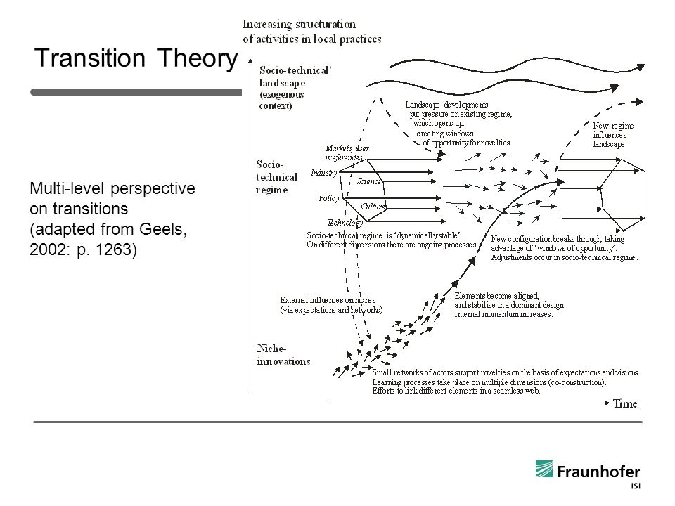 Transition Theory Multi-level perspective on transitions (adapted from Geels, 2002: p. 1263)
