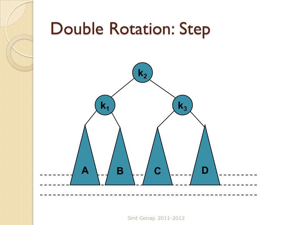 Double Rotation: Step Smt Genap 2011-2012 C k3k3 A k1k1 D B k2k2