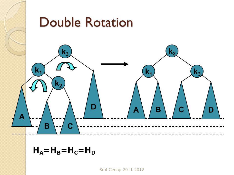 Double Rotation Smt Genap 2011-2012 C k3k3 A k1k1 D B k2k2 C k3k3 A k1k1 D B k2k2 H A =H B =H C =H D