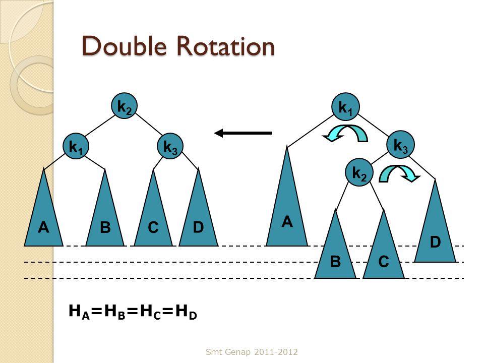 Double Rotation Smt Genap 2011-2012 B k1k1 D k3k3 A C k2k2 B k1k1 D k3k3 A C k2k2 H A =H B =H C =H D