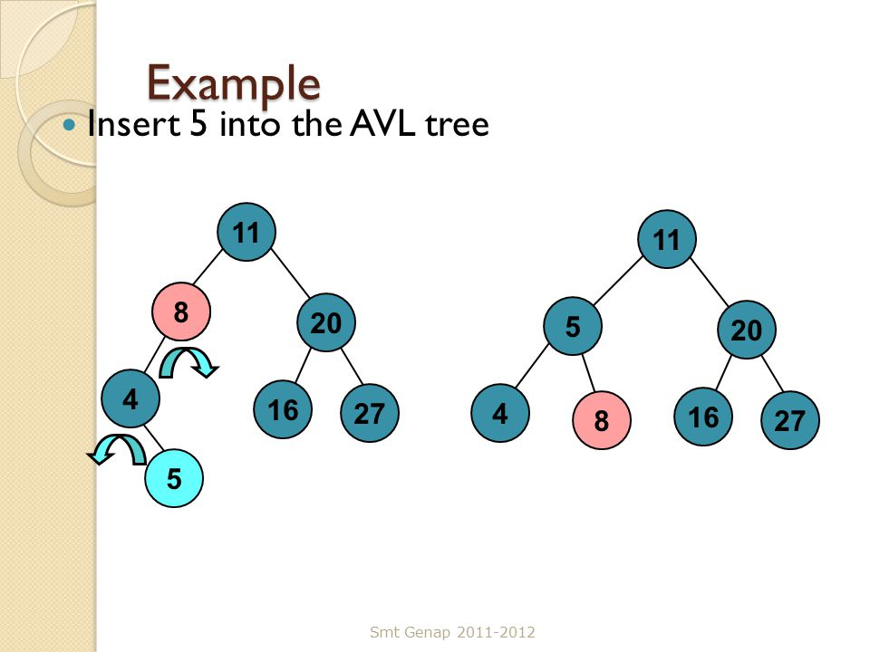Example Insert 5 into the AVL tree Smt Genap 2011-2012 5 11 8 20 4 16 278 11 5 20 4 16 27 8