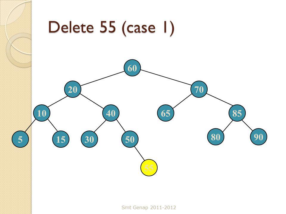 Delete 55 (case 1) Smt Genap 2011-2012 60 2070 10406585 5153050 8090 55