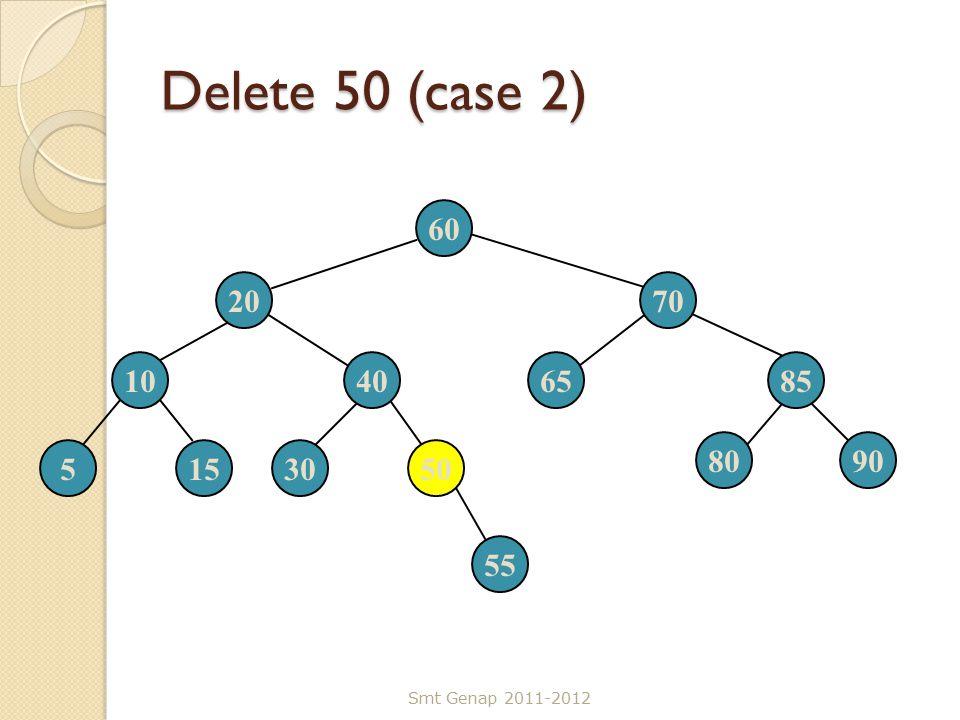 Delete 50 (case 2) Smt Genap 2011-2012 60 2070 10406585 5153050 8090 55