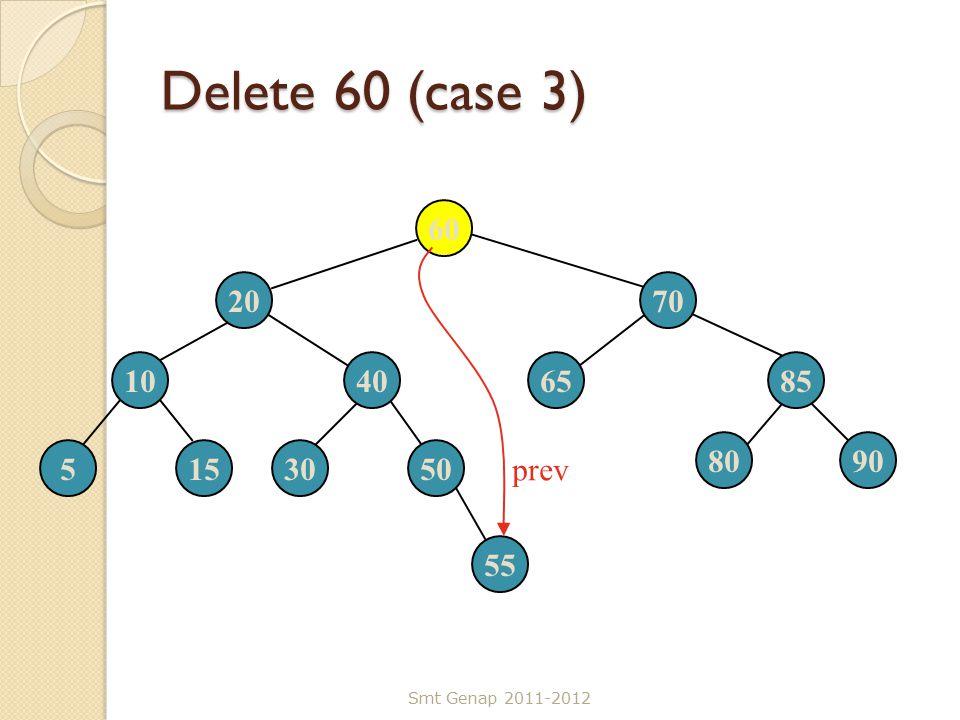 Delete 60 (case 3) Smt Genap 2011-2012 60 2070 10406585 5153050 8090 55 prev
