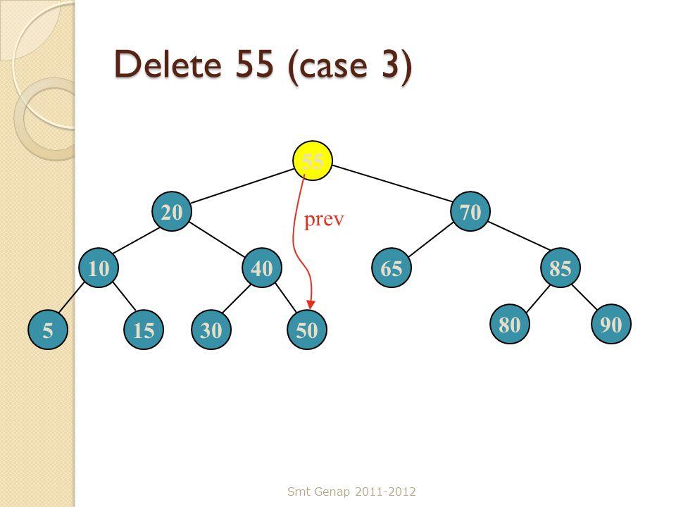Delete 55 (case 3) Smt Genap 2011-2012 55 2070 10406585 5153050 8090 prev