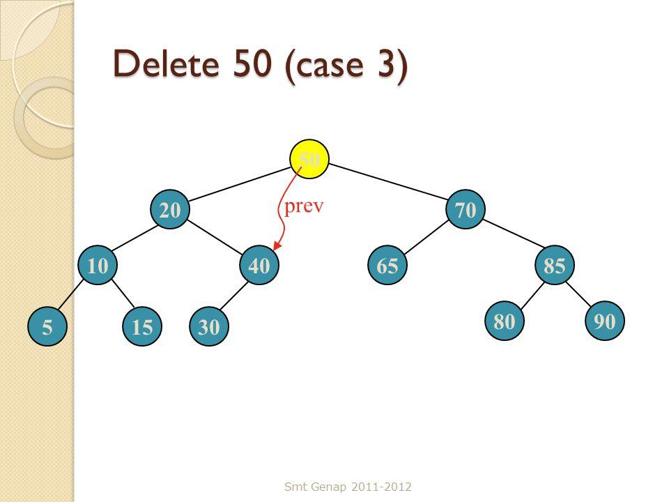 Delete 50 (case 3) Smt Genap 2011-2012 50 2070 10406585 51530 8090 prev