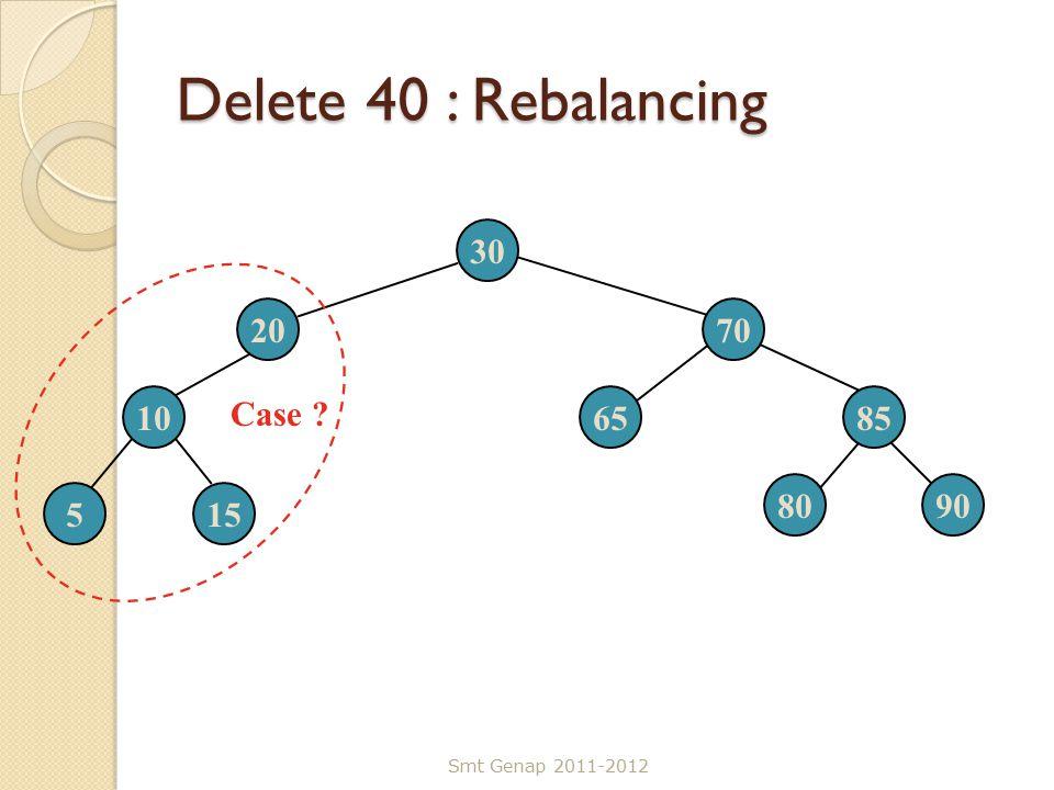 Delete 40 : Rebalancing Smt Genap 2011-2012 30 2070 106585 515 8090 Case ?