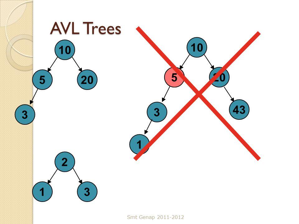AVL Trees Smt Genap 2011-2012 10 5 3 20 2 13 10 5 3 20 1 43 5