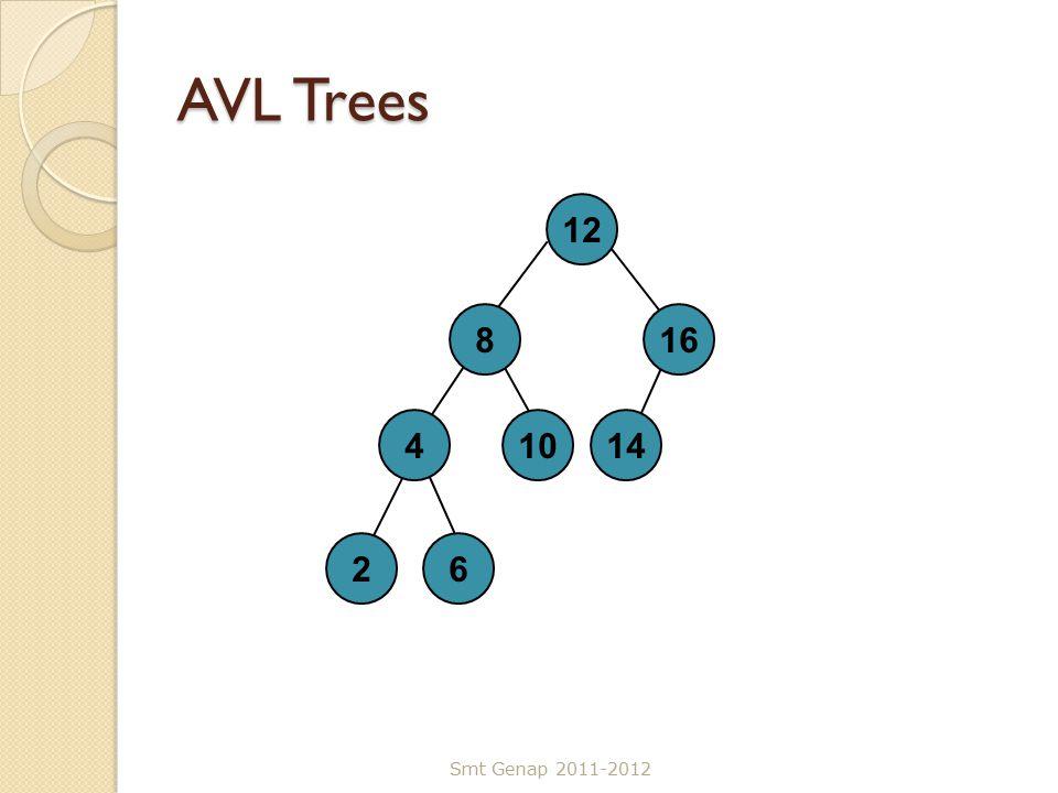 AVL Trees Smt Genap 2011-2012 12 816 410 26 14
