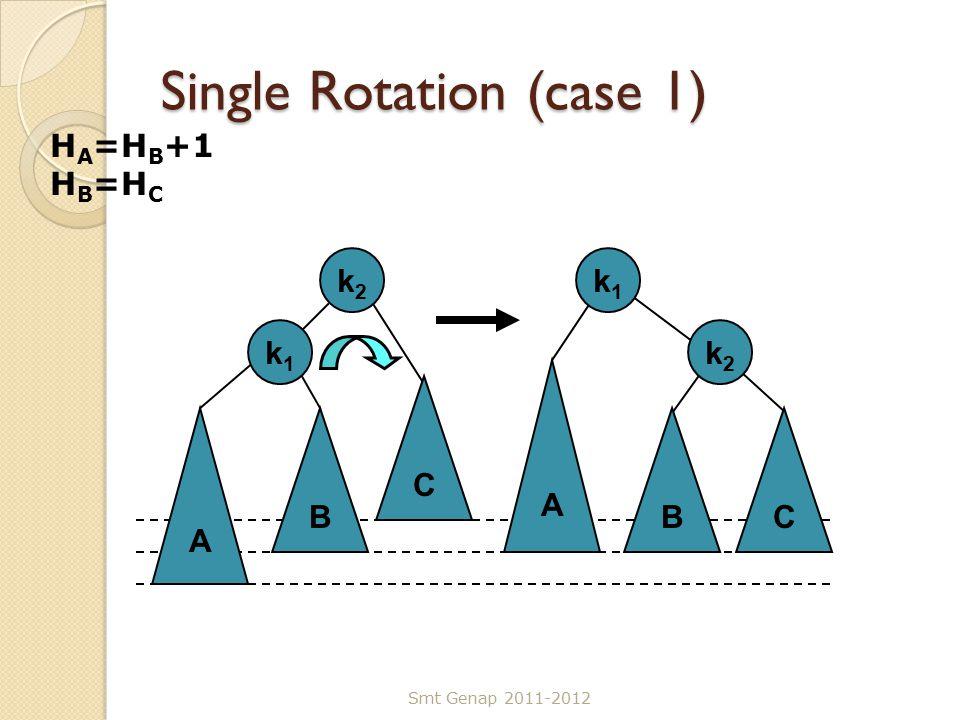 Single Rotation (case 1) Smt Genap 2011-2012 A k2k2 B k1k1 C CB A k1k1 k2k2 H A =H B +1 H B =H C