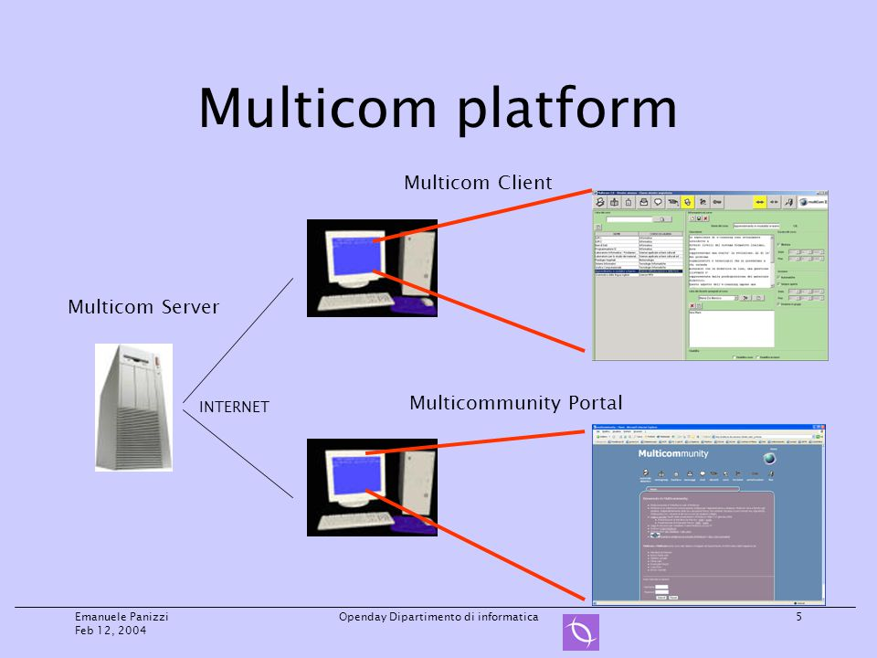 Emanuele Panizzi Feb 12, 2004 Openday Dipartimento di informatica5 Multicom platform Multicom Server Multicom Client Multicommunity Portal INTERNET
