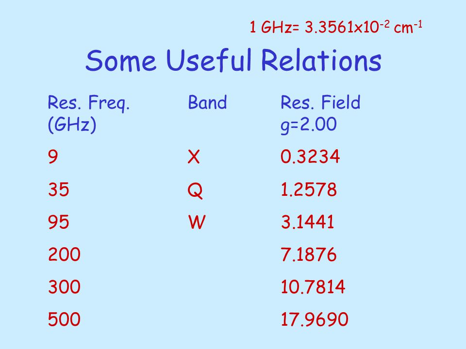 Some Useful Relations 1 GHz= 3.3561x10 -2 cm -1 Res.