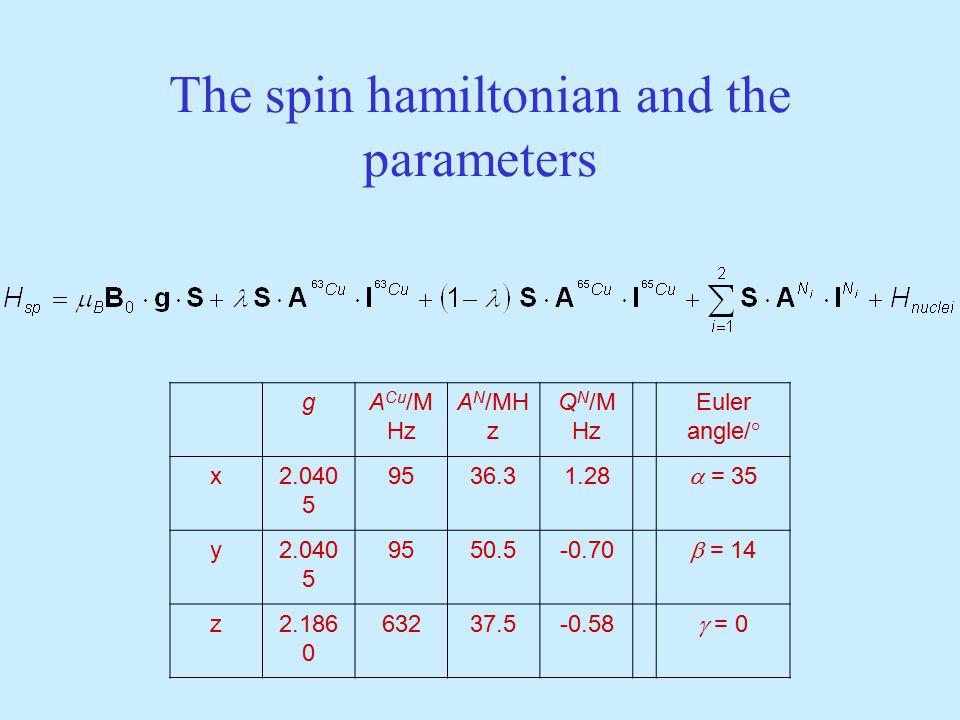 The spin hamiltonian and the parameters gA Cu /M Hz A N /MH z Q N /M Hz Euler angle/° x2.040 5 9536.31.28  = 35 y2.040 5 9550.5-0.70  = 14 z2.186 0 63237.5-0.58  = 0
