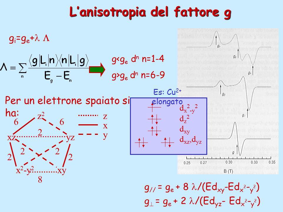 L'anisotropia del fattore g x 2 -y 2 xy xzyz z2z2 66 2 22 8 22 z x y Per un elettrone spaiato si ha: g i =g e +  g<g e d n n=1-4 g>g e d n n=6-9 g // = g e + 8 /(Ed xy -Ed x 2 - y 2 ) g  = g e + 2 /(Ed yz - Ed x 2 - y 2 ) d x 2 -y 2 d z 2 d xy d xz,d yz Es: Cu 2+ elongato