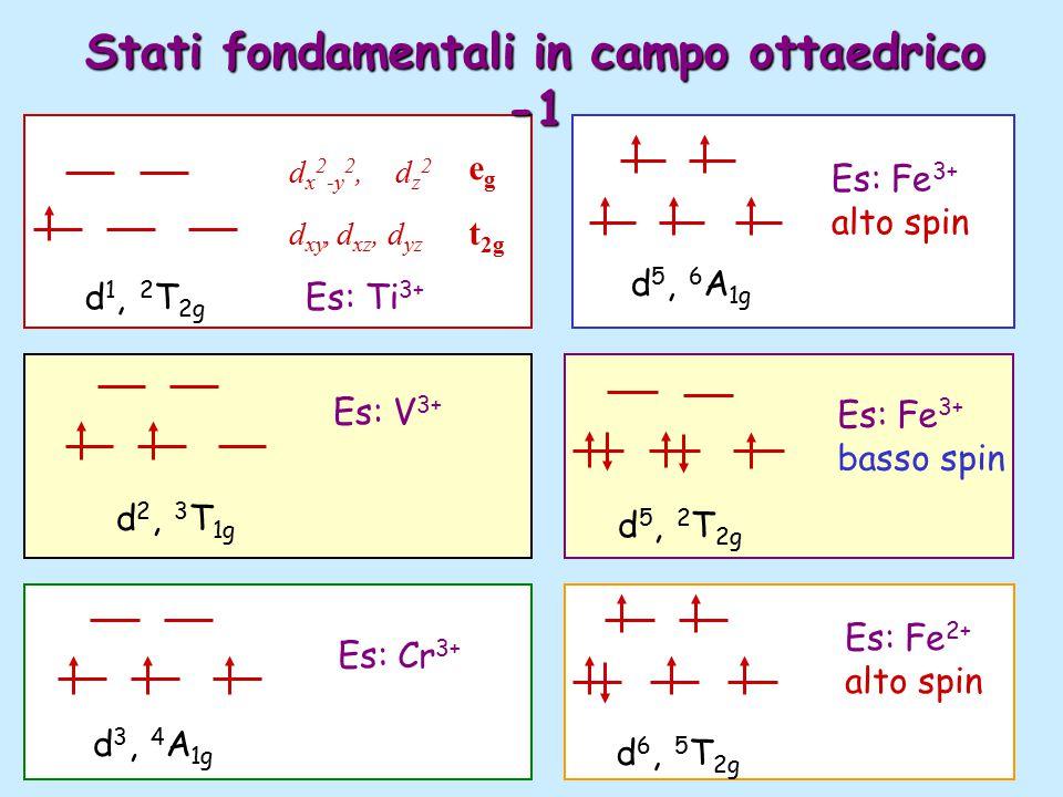 d xy, d xz, d yz d x 2 -y 2,d z 2 d 1, 2 T 2g egeg t 2g Es: Ti 3+ d 2, 3 T 1g Es: V 3+ d 3, 4 A 1g Es: Cr 3+ d 5, 2 T 2g Es: Fe 3+ basso spin d 5, 6 A 1g Es: Fe 3+ alto spin d 6, 5 T 2g Es: Fe 2+ alto spin Stati fondamentali in campo ottaedrico -1