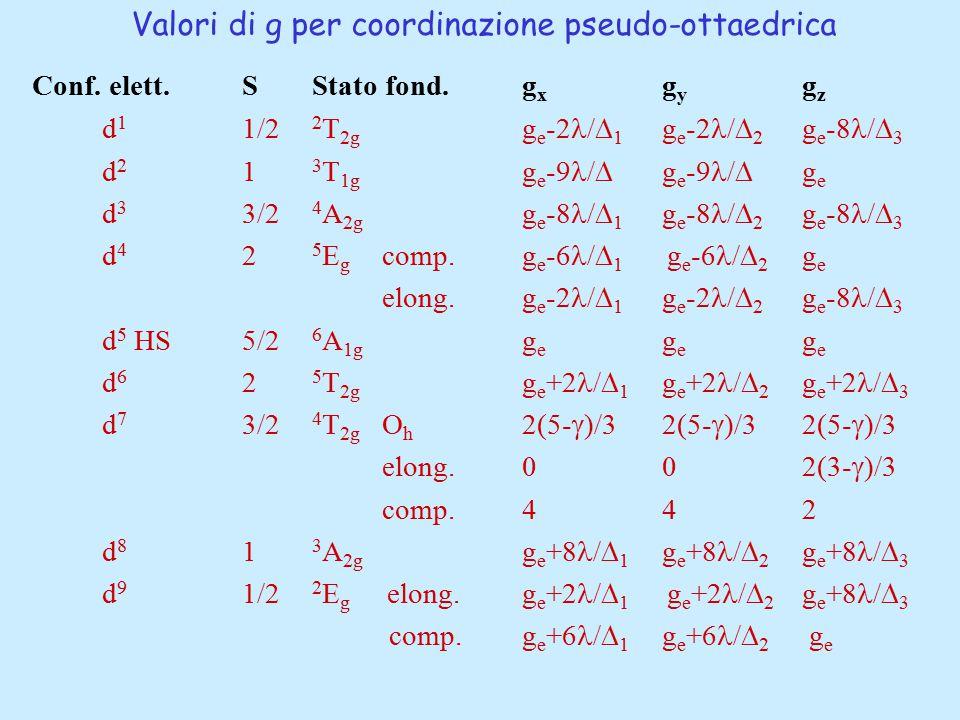 Valori di g per coordinazione pseudo-ottaedrica Conf. elett. SStato fond.g x g y g z d 1 1/2 2 T 2g g e -2 /  1 g e -2 /  2 g e -8 /  3 d 2 1 3 T 1