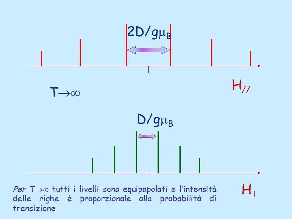 H // HH T  2D/g  B D/g  B Per T  tutti i livelli sono equipopolati e l'intensità delle righe è proporzionale alla probabilità di transizione