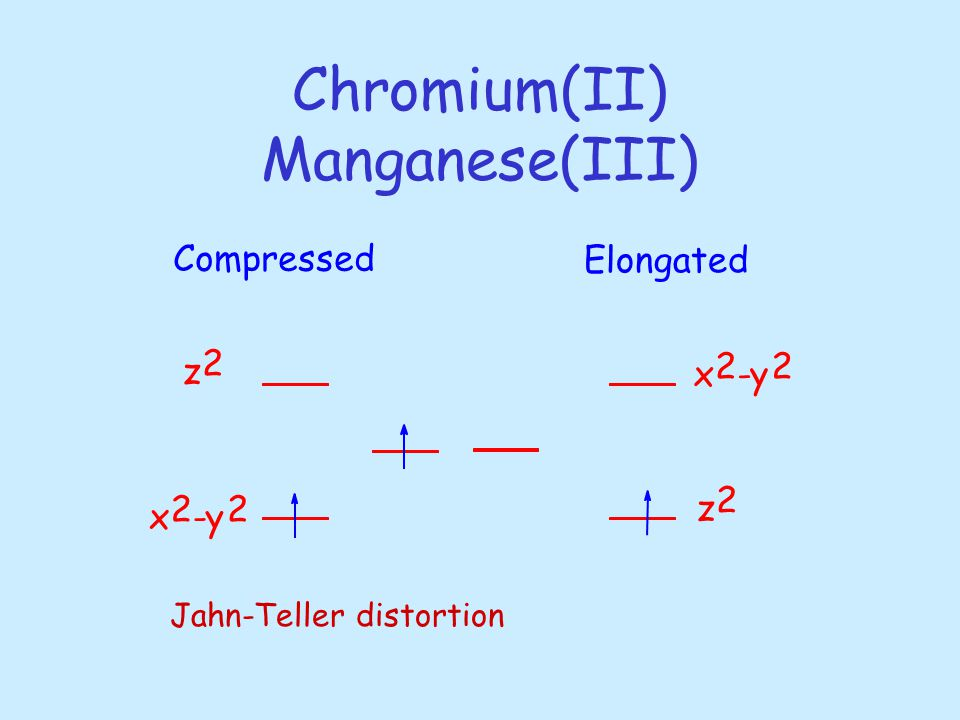 Chromium(II) Manganese(III) x 2 -y 2 x 2 2 z 2 z 2 Compressed Elongated Jahn-Teller distortion