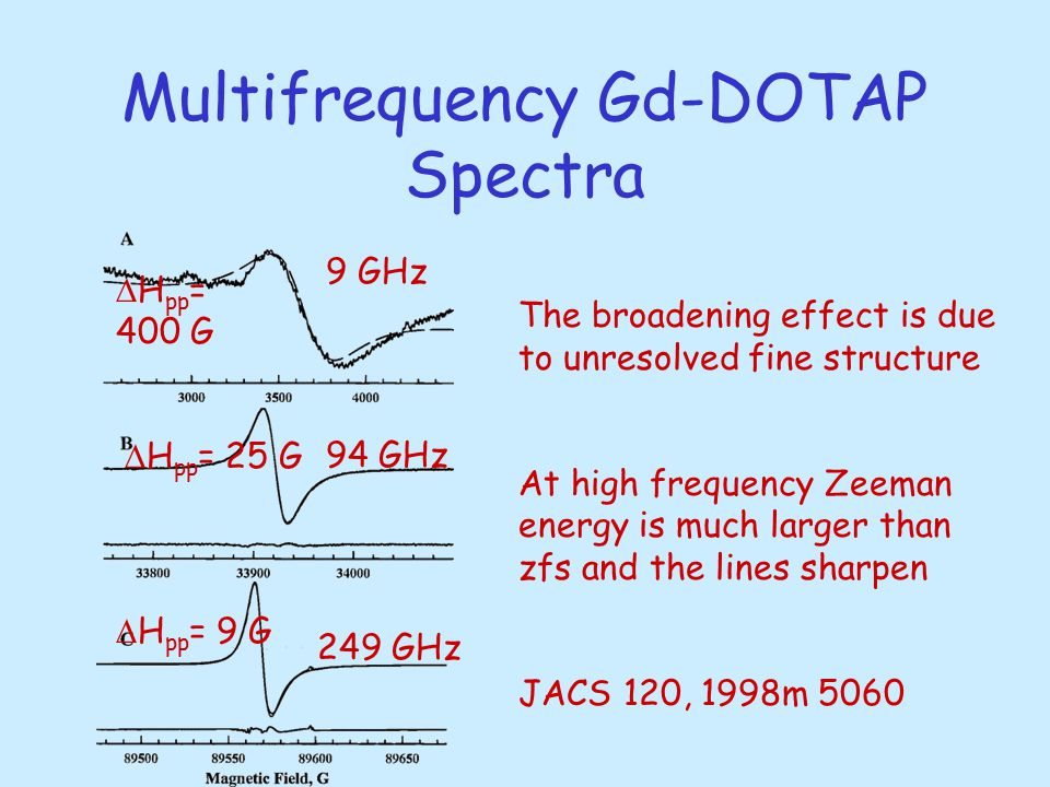 Multifrequency Gd-DOTAP Spectra 9 GHz 94 GHz 249 GHz  H pp = 400 G  H pp = 25 G  H pp = 9 G The broadening effect is due to unresolved fine structure At high frequency Zeeman energy is much larger than zfs and the lines sharpen JACS 120, 1998m 5060