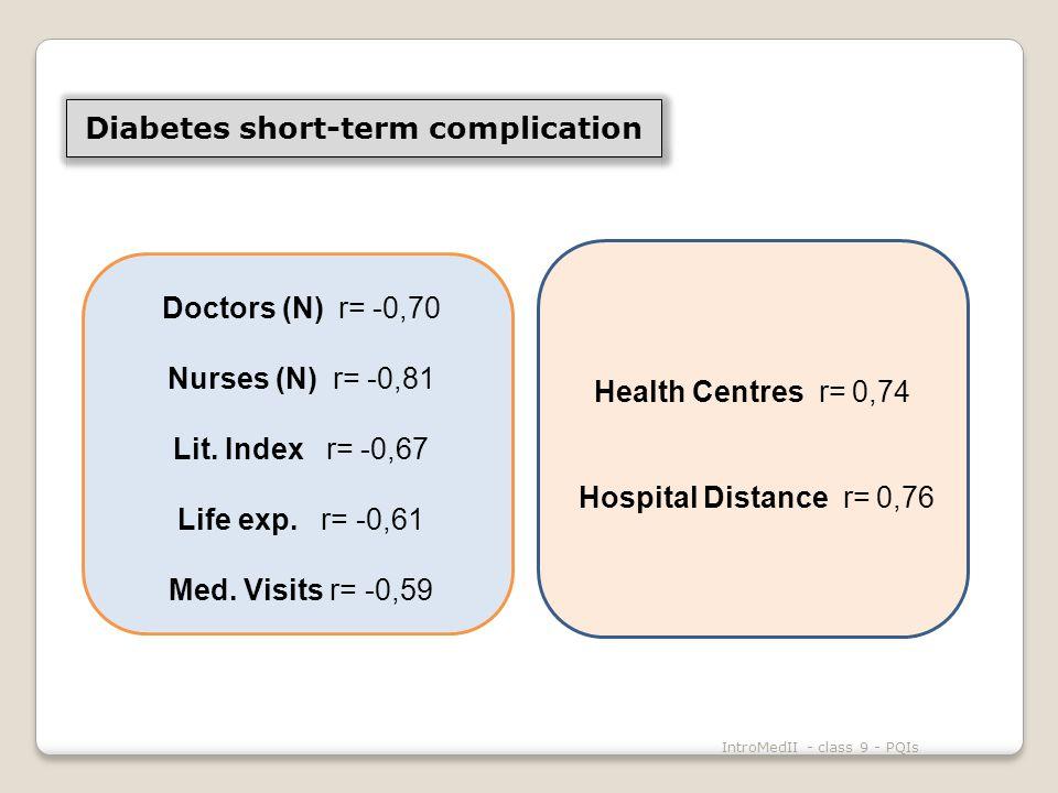 IntroMedII - class 9 - PQIs Doctors (N) r= -0,70 Nurses (N) r= -0,81 Lit.