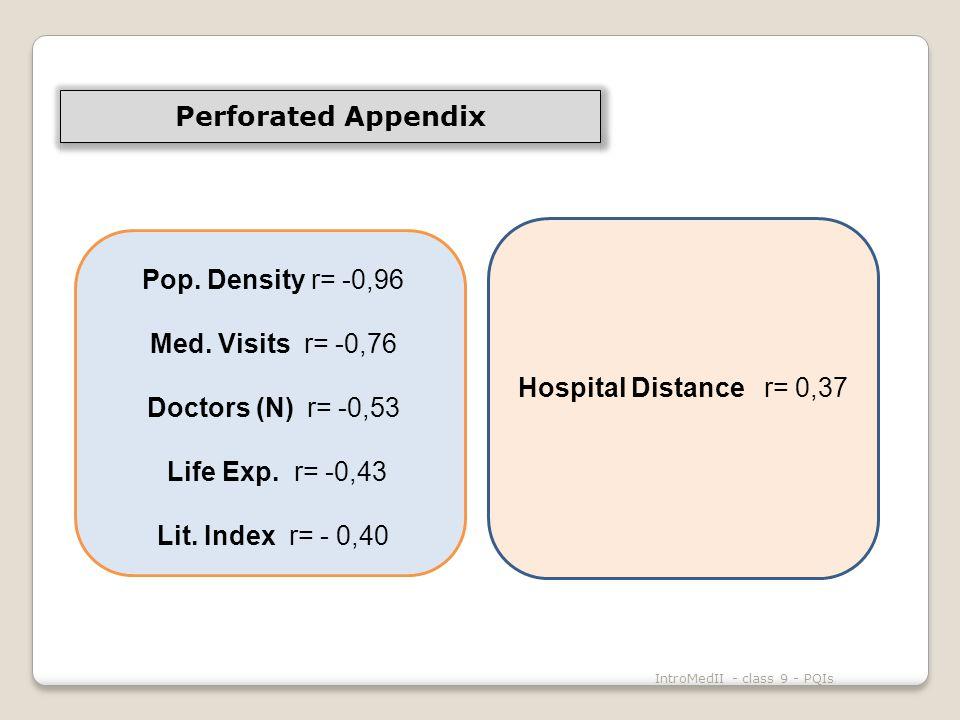 IntroMedII - class 9 - PQIs Pop. Density r= -0,96 Med.