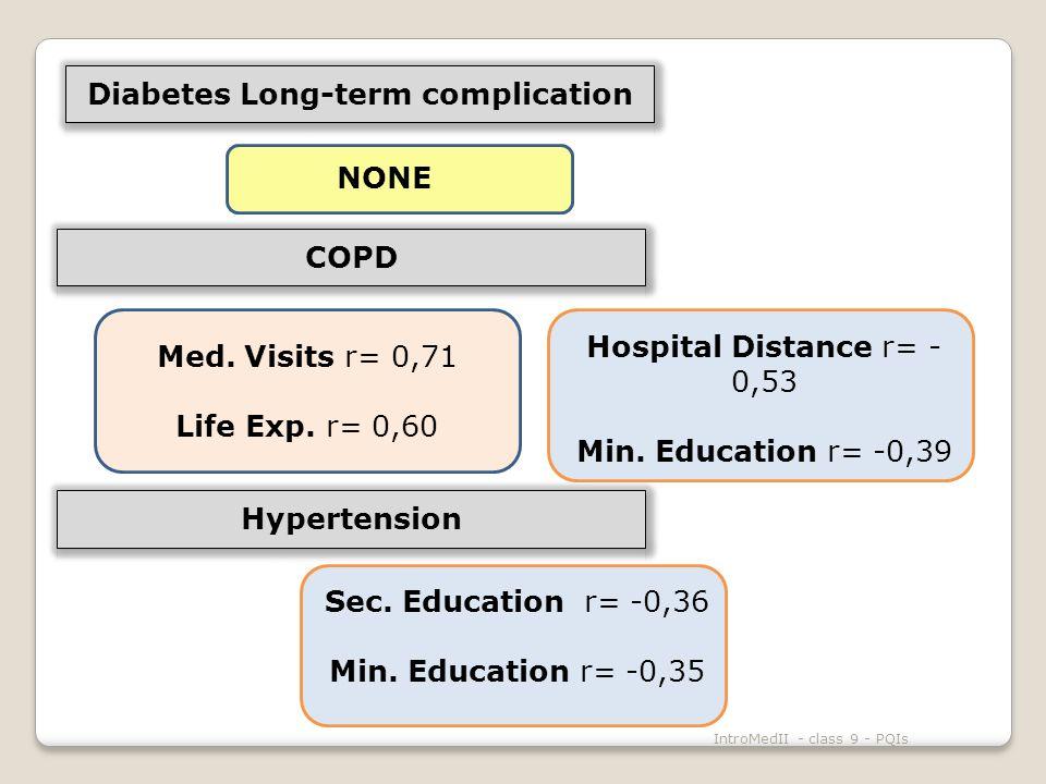 IntroMedII - class 9 - PQIs NONE Hospital Distance r= - 0,53 Min.
