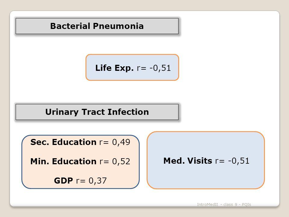 IntroMedII - class 9 - PQIs Sec. Education r= 0,49 Min.