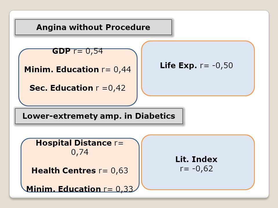 GDP r= 0,54 Minim. Education r= 0,44 Sec. Education r =0,42 Life Exp.