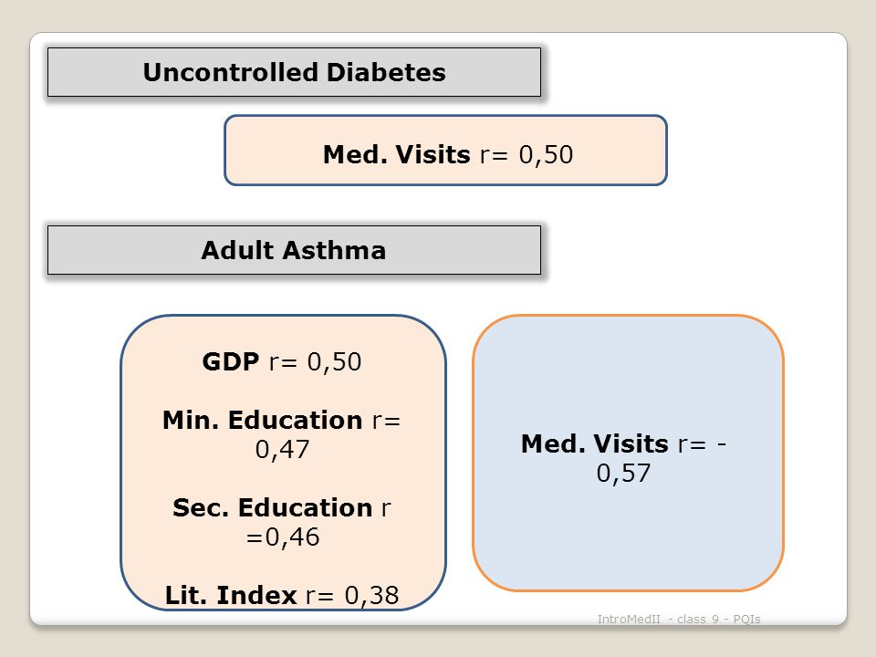 IntroMedII - class 9 - PQIs Med. Visits r= 0,50 GDP r= 0,50 Min.