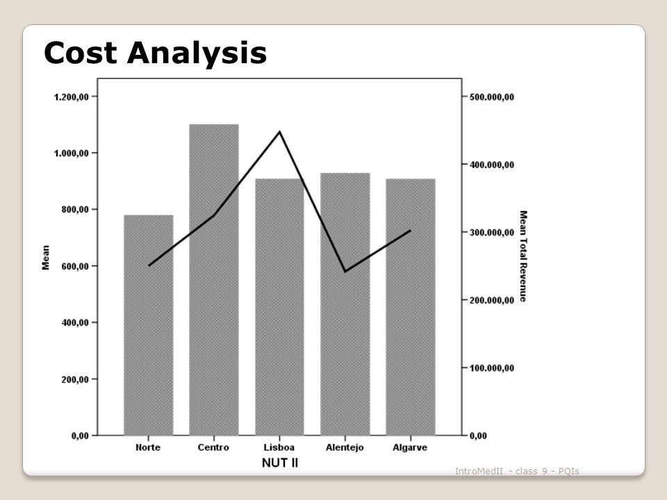 IntroMedII - class 9 - PQIs Cost Analysis