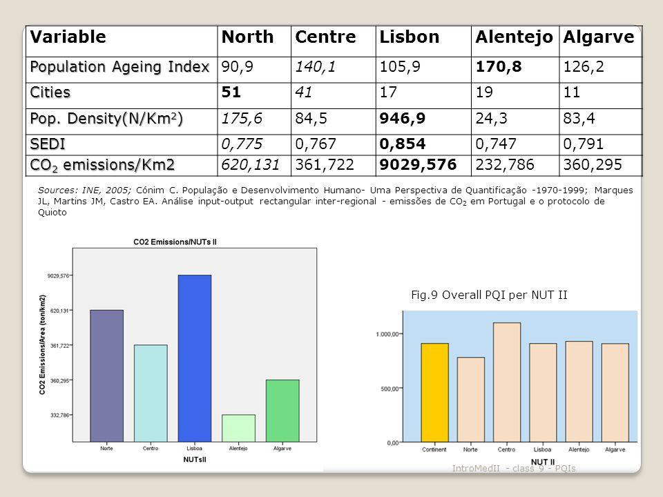 IntroMedII - class 9 - PQIs VariableNorthCentreLisbonAlentejoAlgarve Population Ageing Index 90,9140,1105,9170,8126,2 Cities5141171911 Pop.