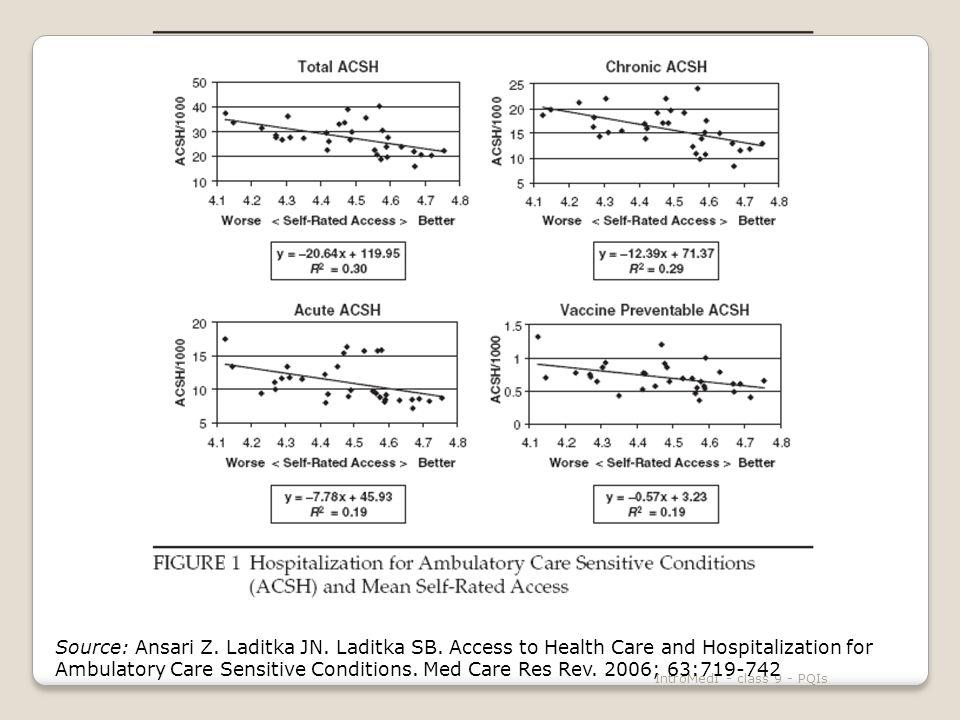 IntroMedII - class 9 - PQIs Significant Associations Overall PQI Acute PQI Diabetes PQI No significant associations found