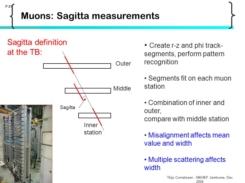 Thijs Cornelissen - NIKHEF Jamboree, Dec 2004 P 21 Muons: Sagitta measurements Create r-z and phi track- segments, perform pattern recognition Segments fit on each muon station Combination of inner and outer, compare with middle station Misalignment affects mean value and width Multiple scattering affects width Sagitta definition at the TB: Sagitta Outer Middle Inner station