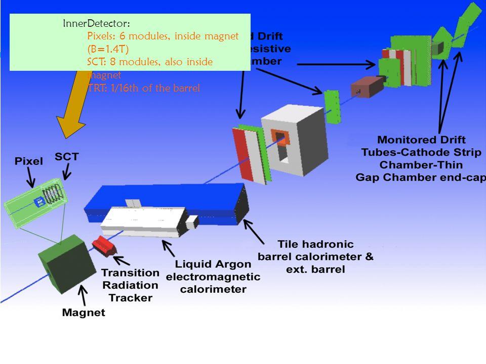 Thijs Cornelissen - NIKHEF Jamboree, Dec 2004 P 3 InnerDetector: Pixels: 6 modules, inside magnet (B=1.4T) SCT: 8 modules, also inside magnet TRT: 1/1