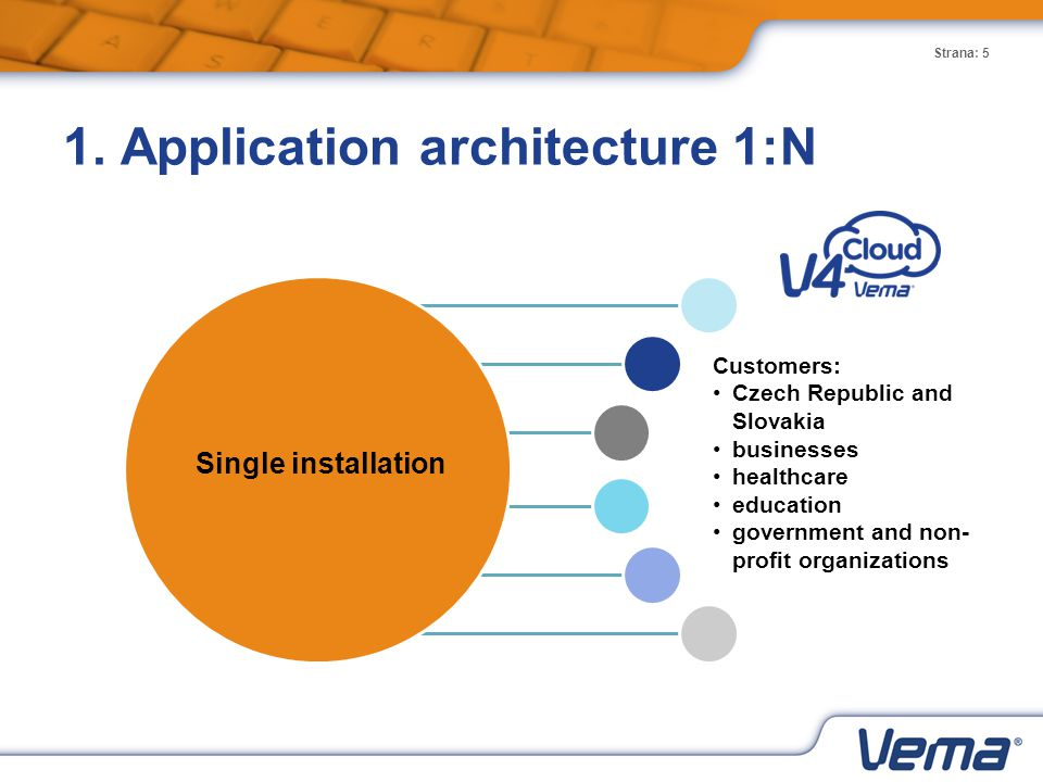 Strana: 5 1. Application architecture 1:N Single installation Customers: Czech Republic and Slovakia businesses healthcare education government and no
