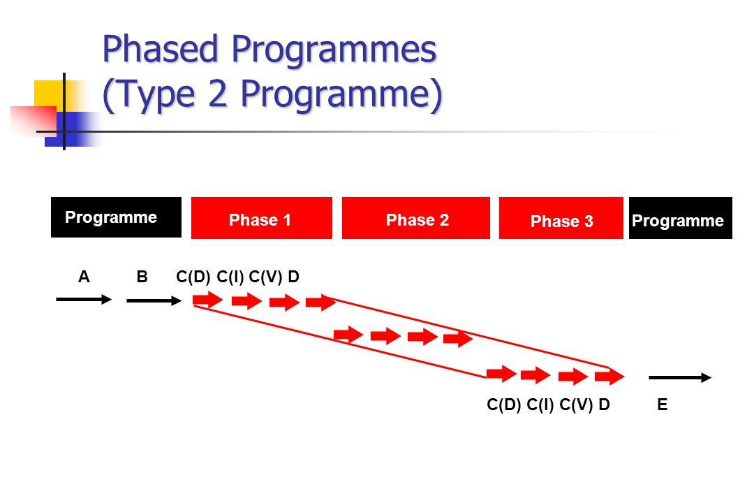 Phased Programmes (Type 2 Programme) Phase 1Phase 2 Phase 3 Programme A B C(D) C(I) C(V) D C(D) C(I) C(V) D E