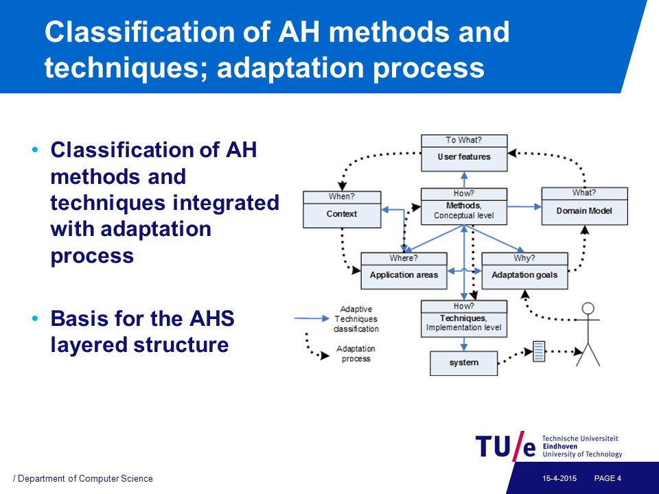 Classification of AH methods and techniques; adaptation process / Department of Computer Science PAGE 415-4-2015 Classification of AH methods and tech