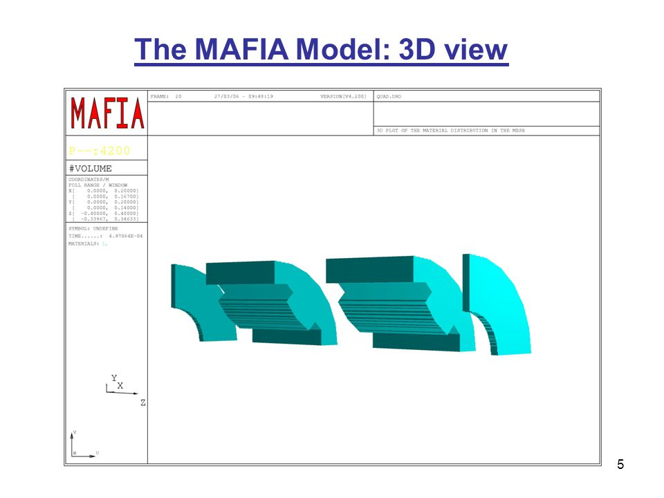 5 The MAFIA Model: 3D view