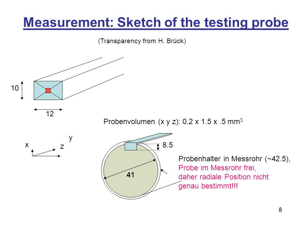 8 Measurement: Sketch of the testing probe 12 10 y x z Probenvolumen (x y z): 0.2 x 1.5 x.5 mm 3 41 8.5 41 Probenhalter in Messrohr (~42.5), Probe im Messrohr frei, daher radiale Position nicht genau bestimmt!!.