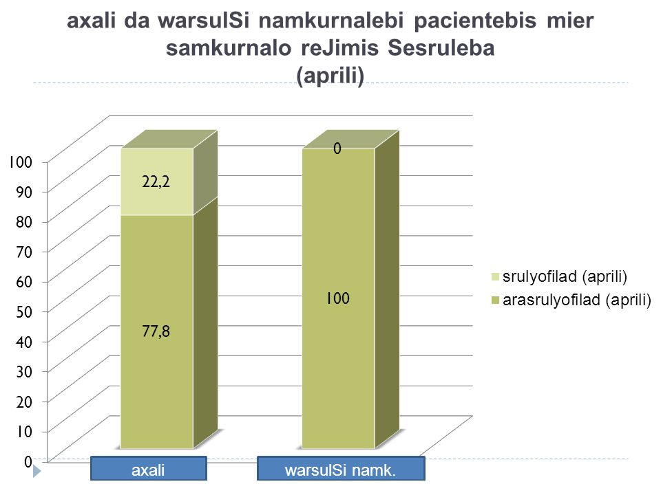axali da warsulSi namkurnalebi pacientebis mier samkurnalo reJimis Sesruleba (aprili)