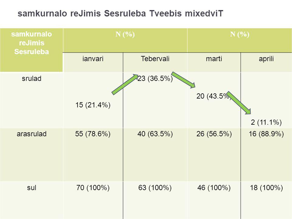 samkurnalo reJimis Sesruleba Tveebis mixedviT samkurnalo reJimis Sesruleba N (%) ianvariTebervalimartiaprili srulad 15 (21.4%) 23 (36.5%) 20 (43.5%) 2 (11.1%) arasrulad55 (78.6%)40 (63.5%)26 (56.5%)16 (88.9%) sul70 (100%)63 (100%)46 (100%)18 (100%)