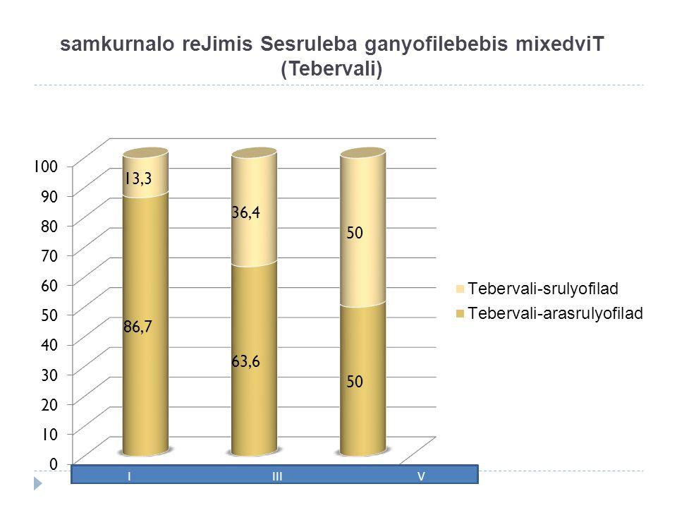 samkurnalo reJimis Sesruleba ganyofilebebis mixedviT (Tebervali)