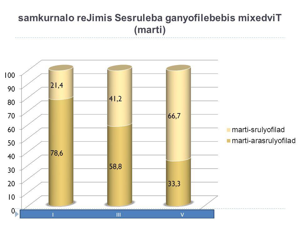 samkurnalo reJimis Sesruleba ganyofilebebis mixedviT (marti)