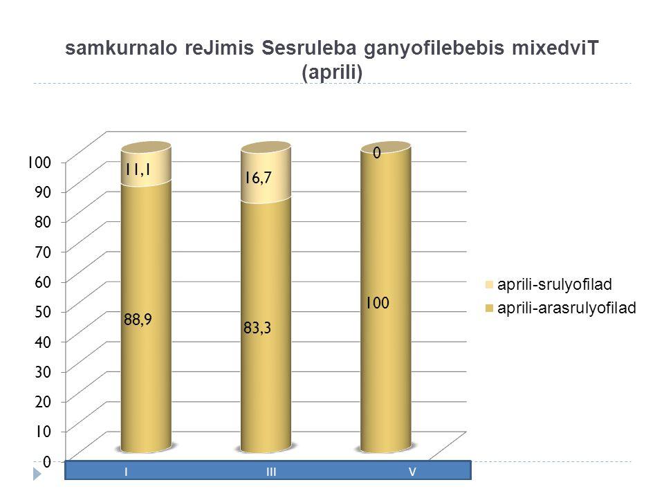 samkurnalo reJimis Sesruleba ganyofilebebis mixedviT (aprili)