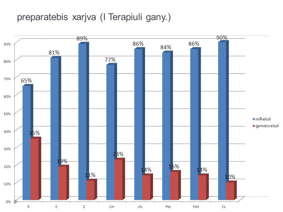 preparatebis xarjva (I Terapiuli gany.)