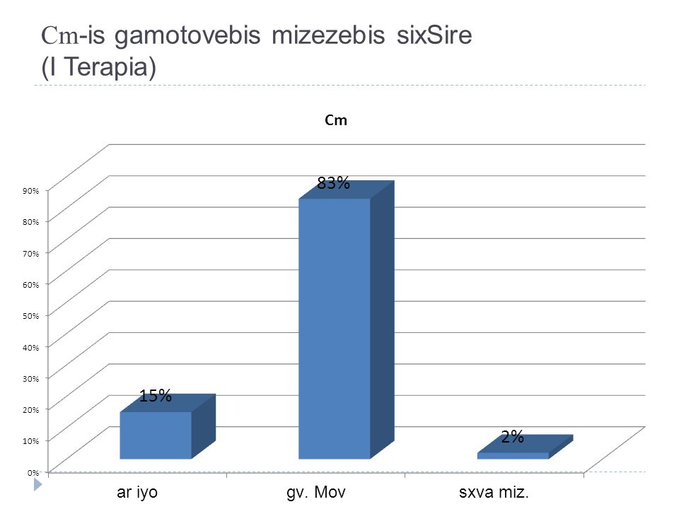 Cm -is gamotovebis mizezebis sixSire (I Terapia)
