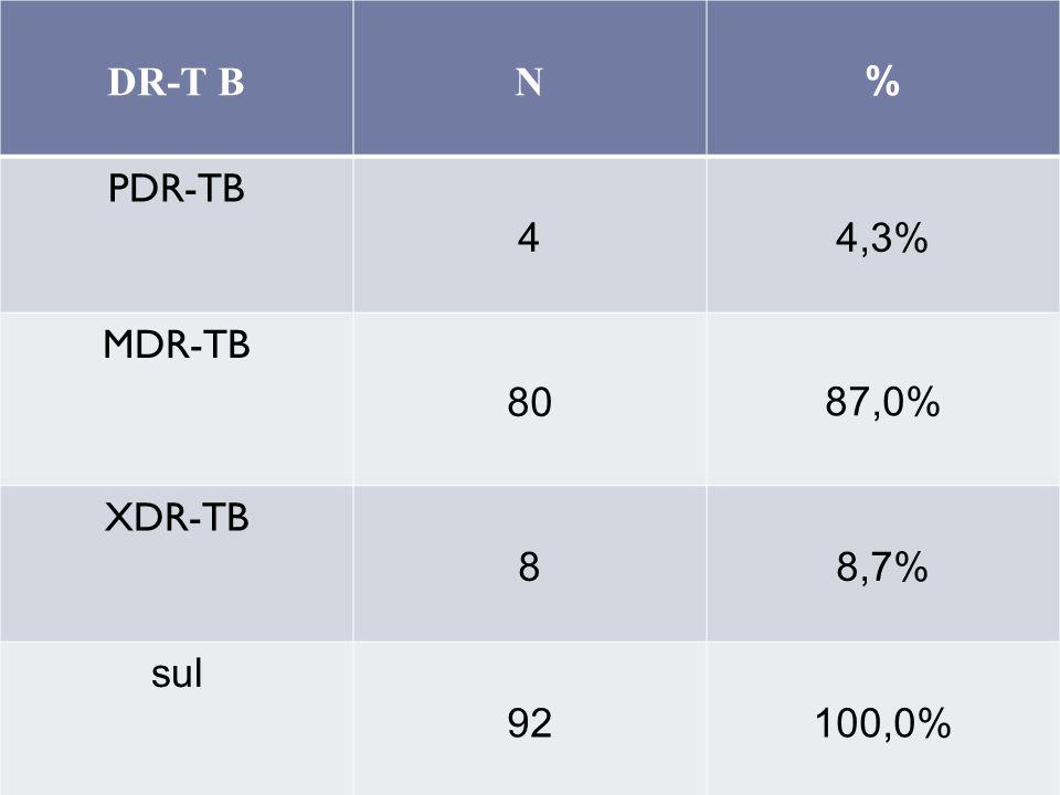 DR-T BN % PDR-TB 44,3% MDR-TB 80 87,0% XDR-TB 88,7% sul 92100,0%