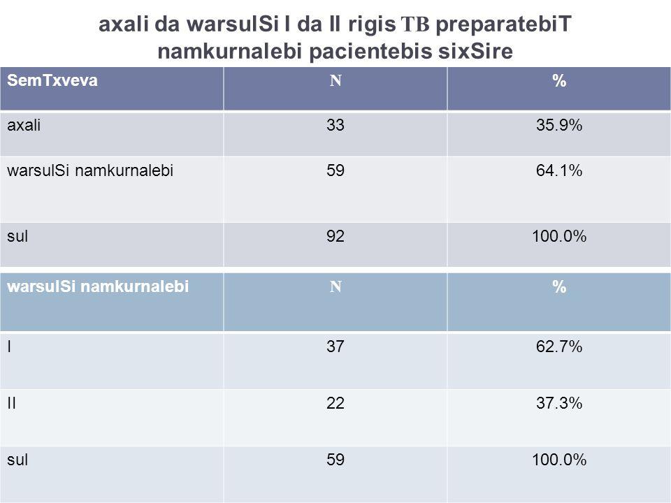 axali da warsulSi I da II rigis TB preparatebiT namkurnalebi pacientebis sixSire SemTxveva N % axali3335.9% warsulSi namkurnalebi5964.1% sul92100.0% warsulSi namkurnalebi N % I3762.7% II2237.3% sul59100.0%