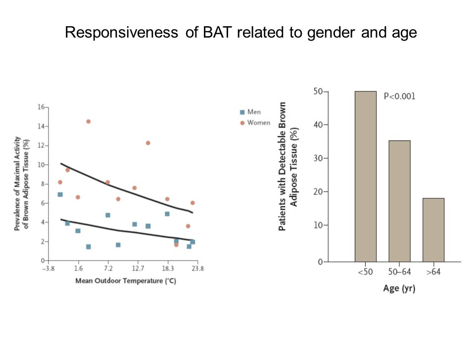 Responsiveness of BAT related to gender and age
